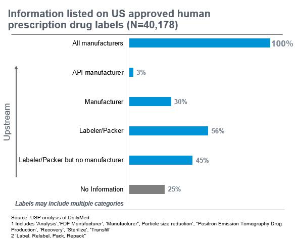 Information listed on US approved human prescription drug labels (N=40,178)